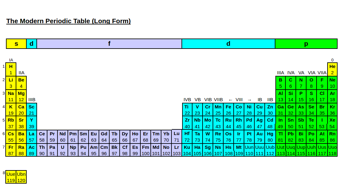 How are new elements added to the periodic table for 105 periodic table